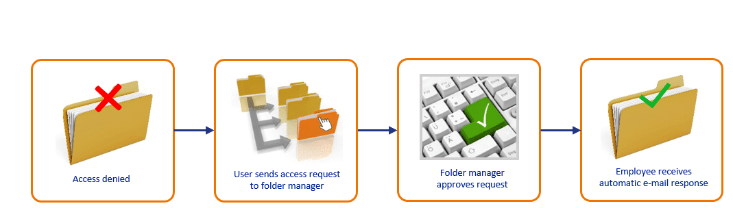 How Access Management works