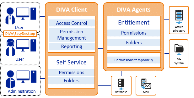 DIVA Access Management