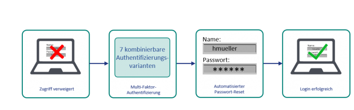 So funktioniert Self Service Password Reset mit ASPR